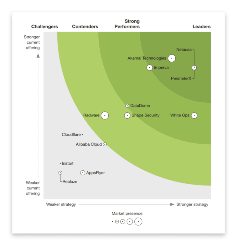 Forrester New Wave Bot Management 2020 Netacea 2