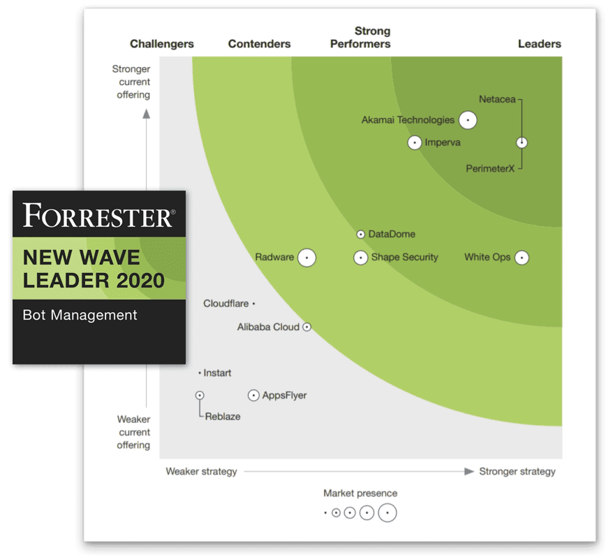 Forrester new wave bot management 2020