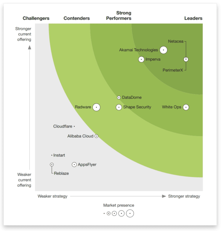 Forrester New Wave Bot Management 2020 Netacea