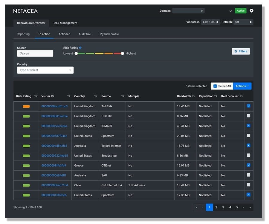 Netacea Bot Detection Threat Intelligence for AO.com