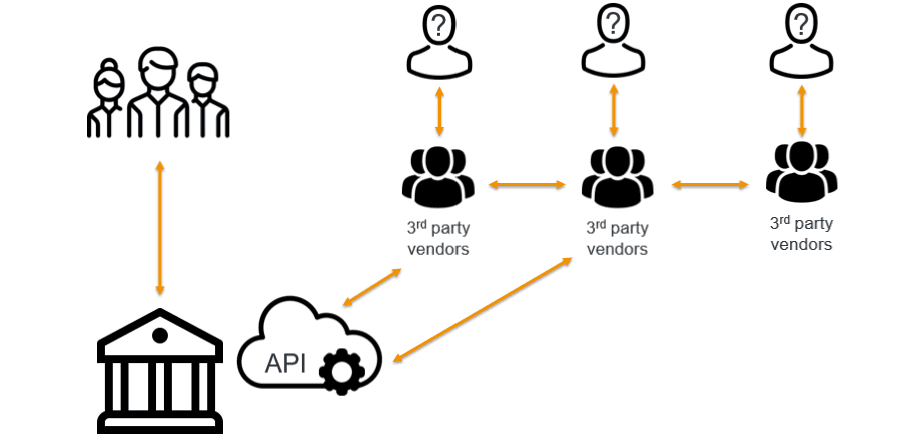 Third party vendors and API security.